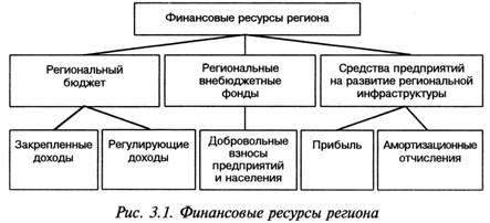 Состав финансовых ресурсов региона можно представить в виде схемы(рис. 3.1). усилению экономической связи...