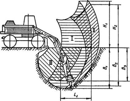 Схема работаэкскаватора ЭО-3322В с нормальной рукоятью и планировочным отвалом. зова планировки пря нижней стоянке...