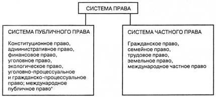 Система публичного и частного права Она обусловлена при¬родой  Система публичного и частного права