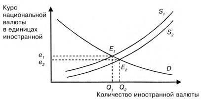 Номинальный и реальный валютный курс