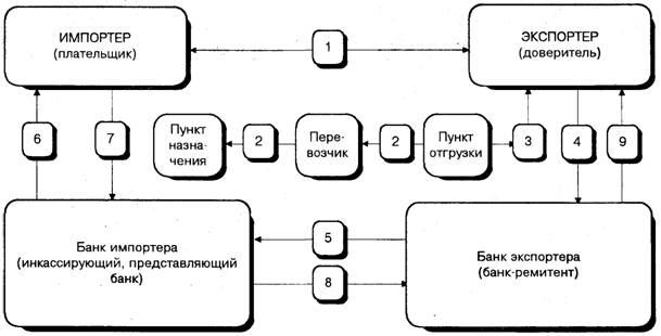 Инкассовая форма расчетов