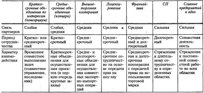 Примечание. Таблица составлена