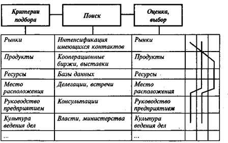 Этапы подбора партнера по СП