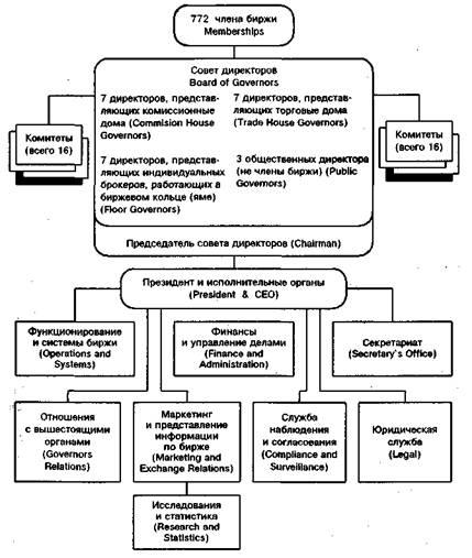 Структура управления товарной