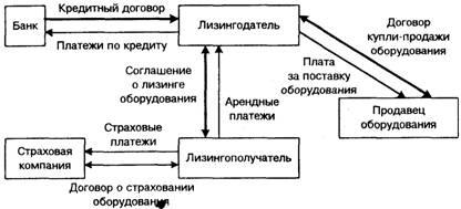 Общая схема осуществления лизинговой операции и возникающего при этом движения денежных средств представлена на...